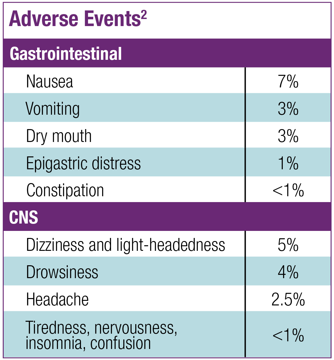 Table listing Gastrointestinal and Central Nervous System adverse events. Reference: 2.