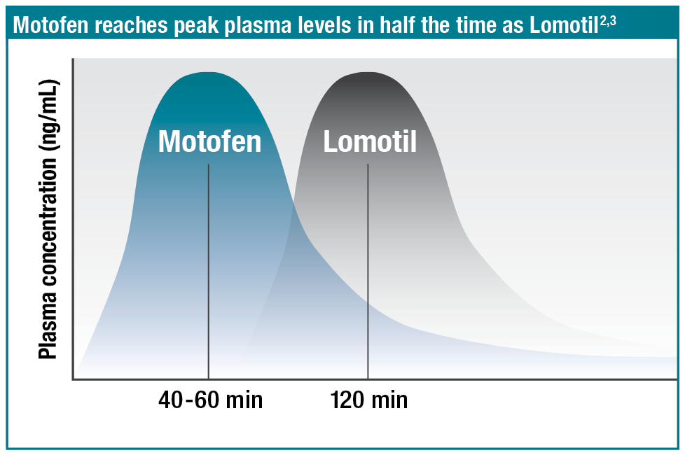 Motofen reaches peak plasma levels in half the time as Lomotil. References: 2,3.