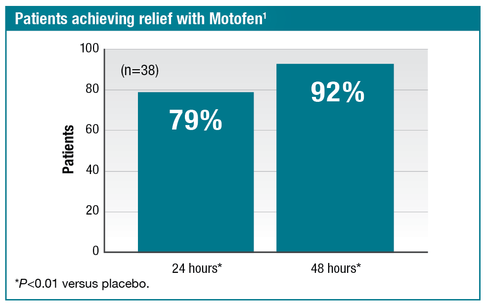 Of the 38 patients taking Motofen, 79% achieved relief by 24 hours and 92% achieved relief in 48 hours (P value less than 0.01 versus placebo). Reference: 1.
