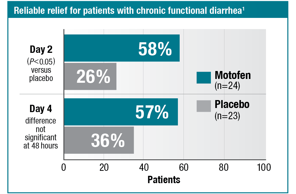 Bar graph. Reliable relief for patients with chronic functional diarrhea. Compares relief at day 2 and day 4 for Motofen versus placebo. Reference: 1.